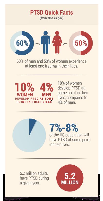 PTSD Quick Facts
