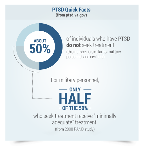PTSD Quick Facts