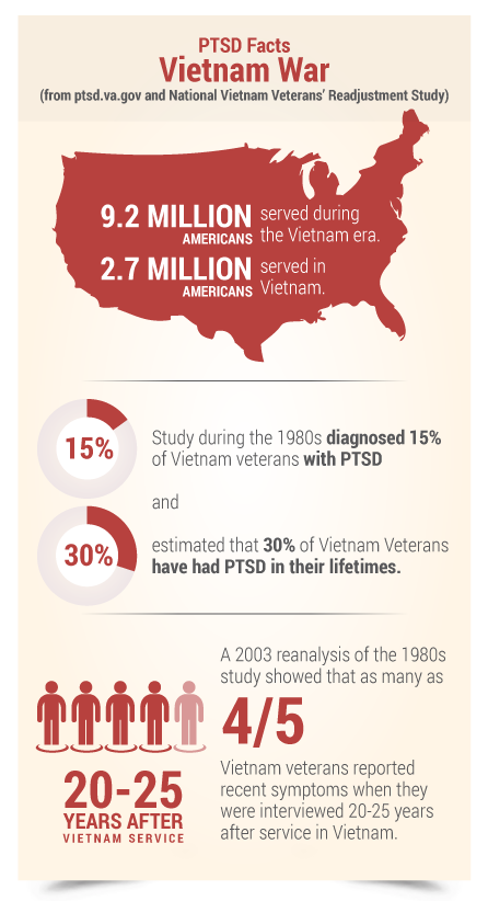 PTSD Facts Vietnam War