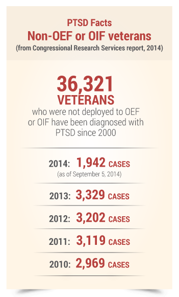 2.2 PTSD Facts Non-OEF or OIF vets