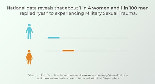 MST national data. military sexual trauma signs